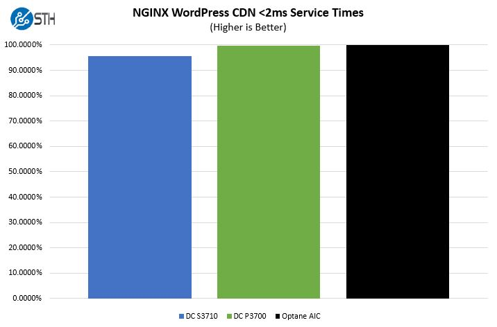 STH WP NGINX CDN Intel Optane Performance 1