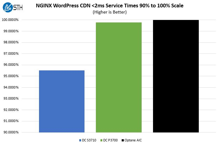 STH WP NGINX CDN Intel Optane Performance Scale