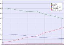 W3Techs April 2017 Share Chart Apache NGINX IIS