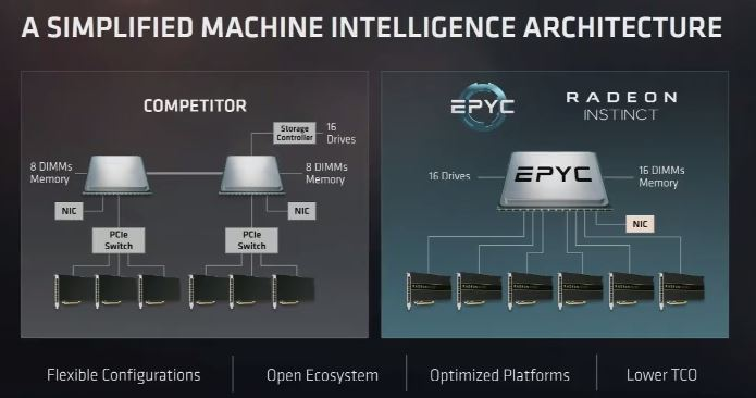 AMD EPYC 6 GPUs On A Single Socket System