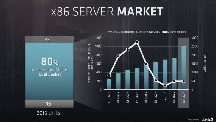 AMD EPYC X86 Server Market By CPU