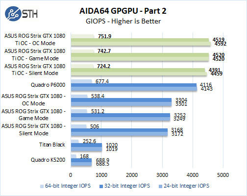 ASUS ROG STRIX GeForce GTX 1080 TI OC AIDA64 GPGPU Part 2