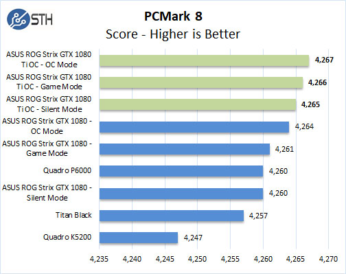 ASUS ROG STRIX GeForce GTX 1080 TI OC PCMark 8