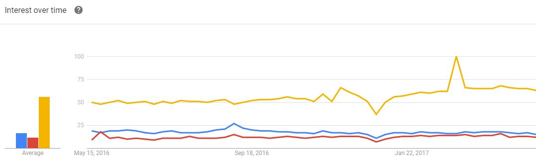 Dell EMC HPE AWS 1 Year Google Trends May 2017