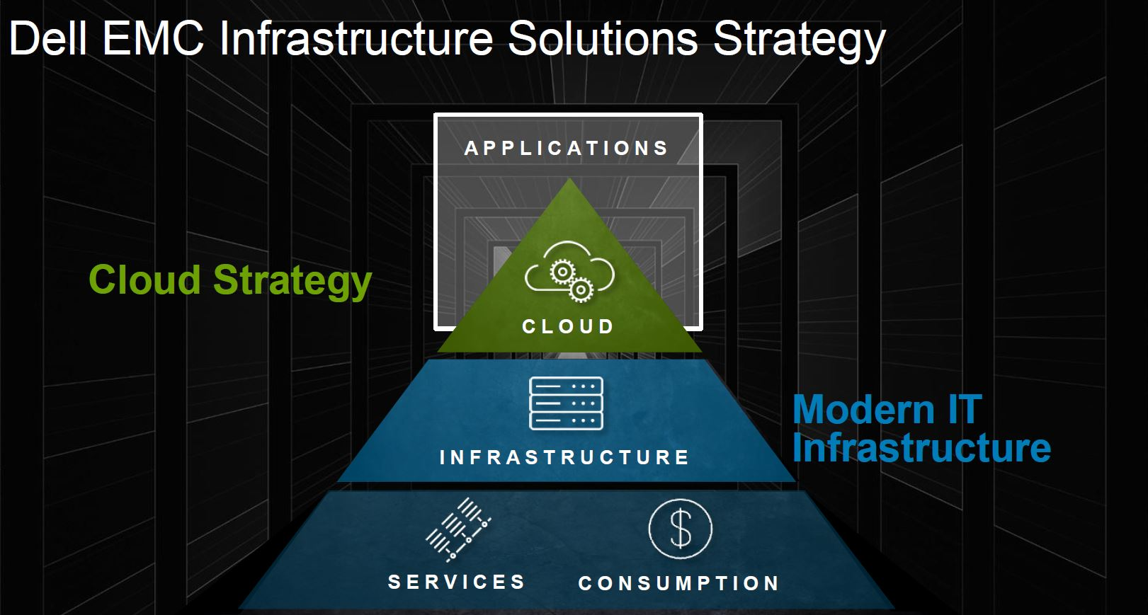 Dell EMC Infrastructure Solutions Strategy 2017