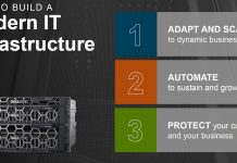 Dell EMC Modern IT Infrastructure