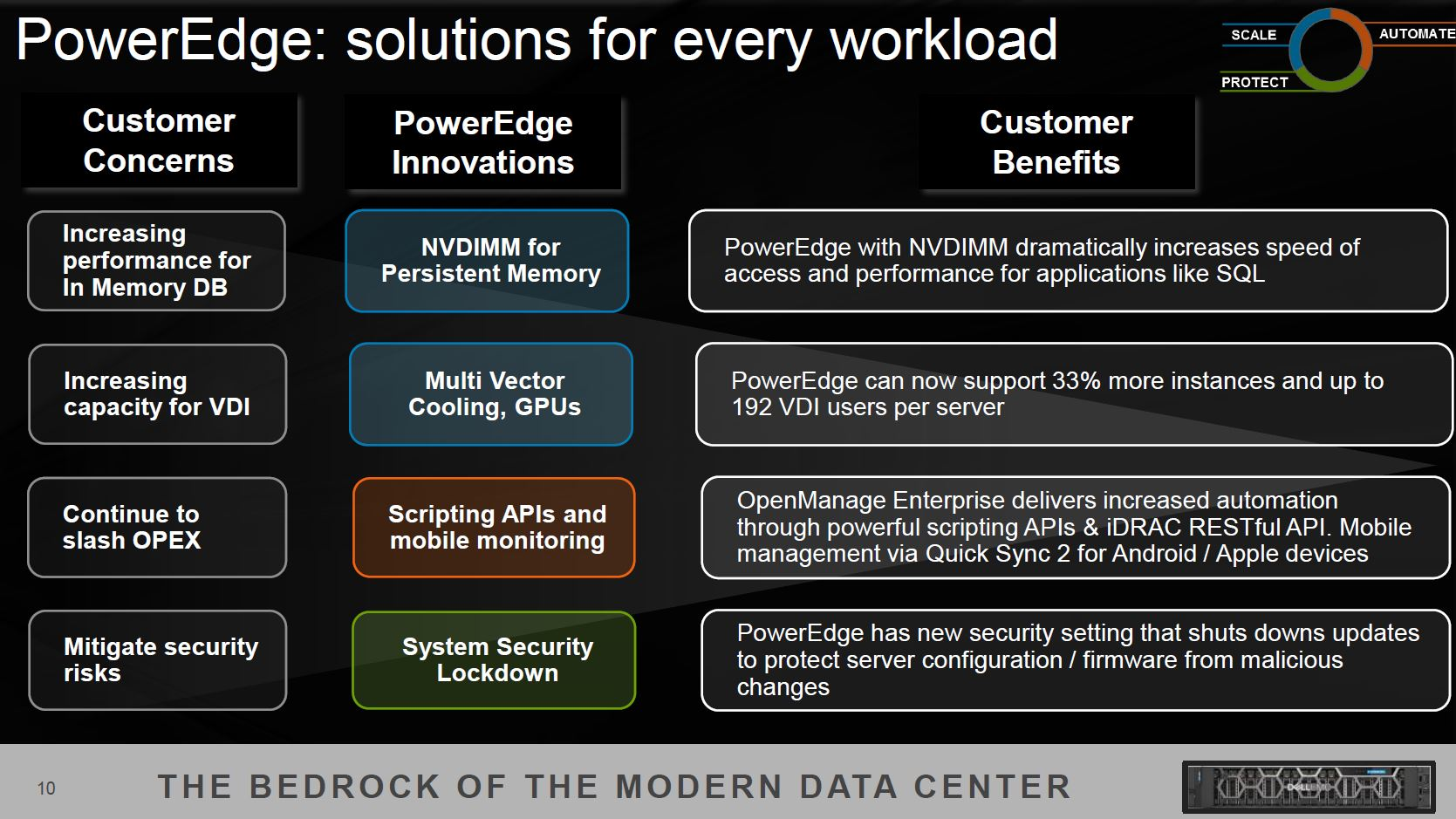 Dell EMC PowerEdge 14th Generation Innovations