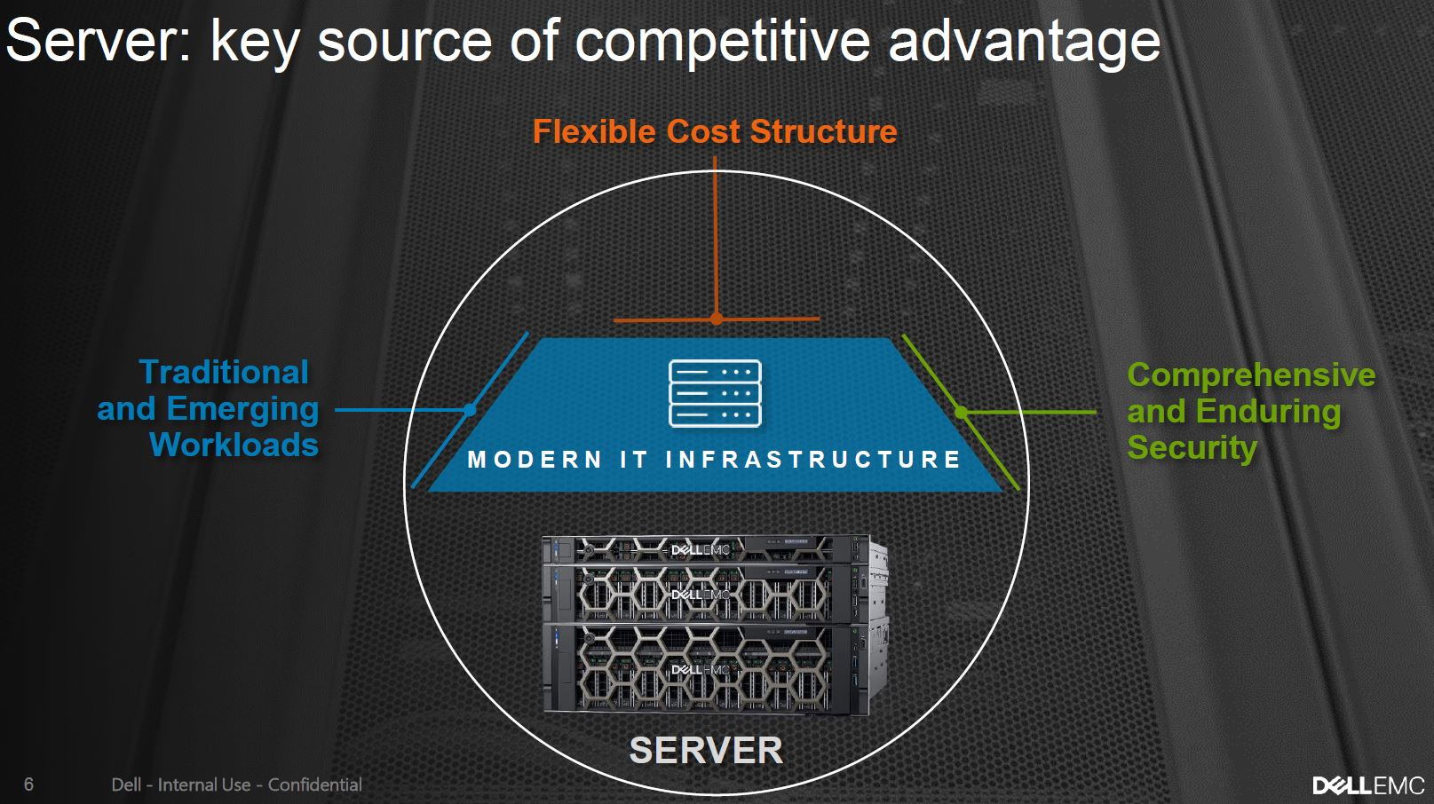Dell EMC Server Competitive Advantage