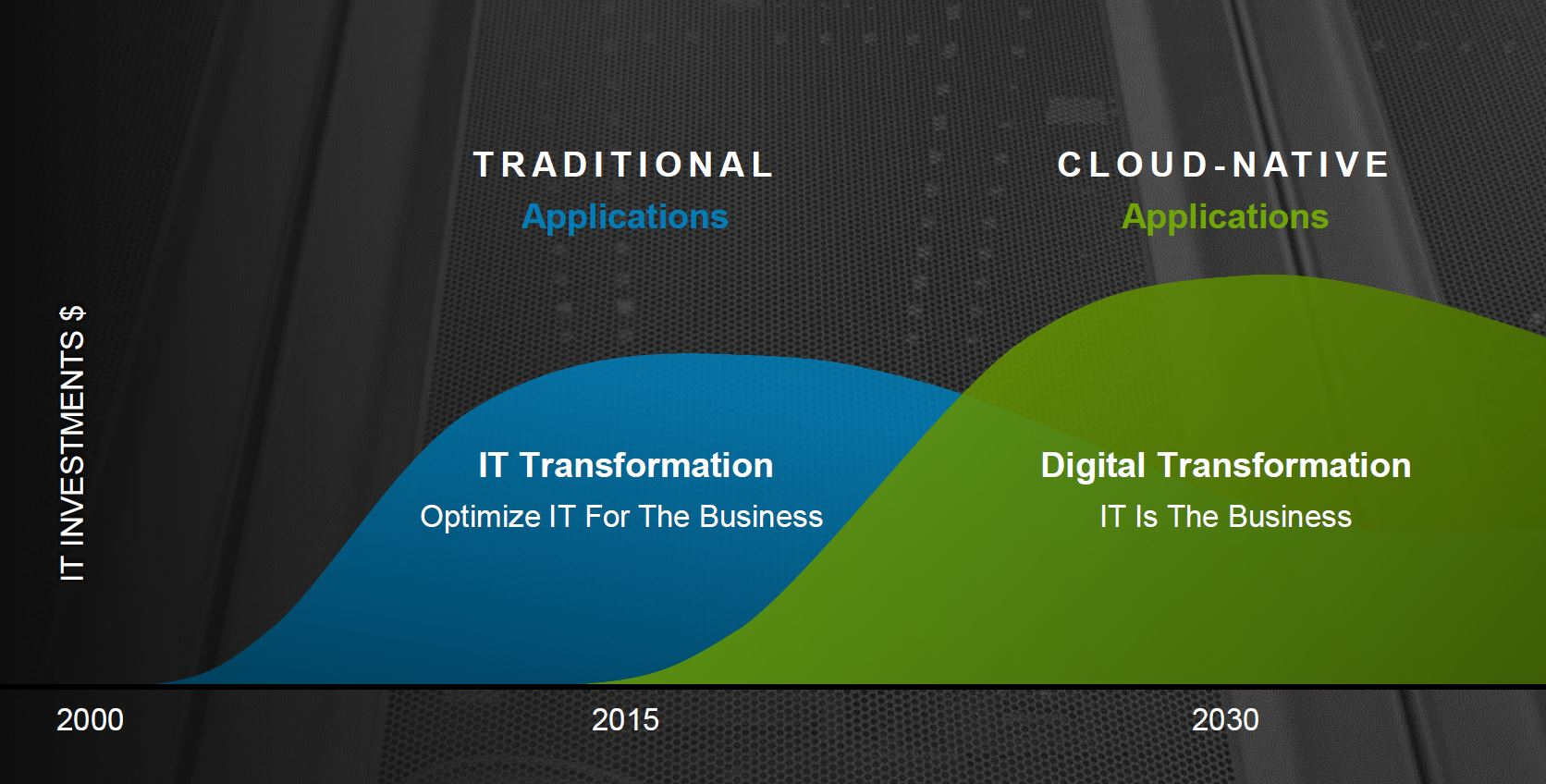 Dell EMC Traditional And Cloud Native Applications