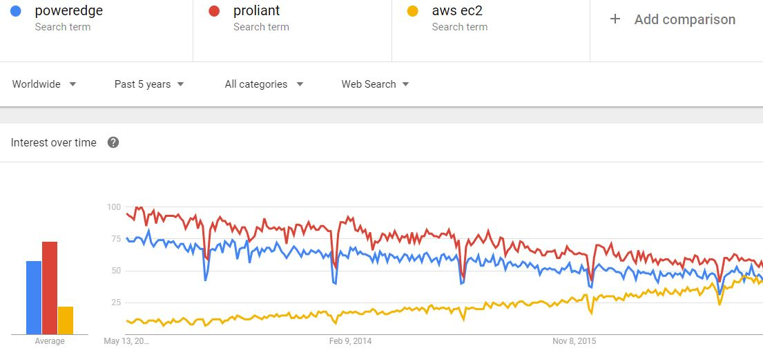 Dell PowerEdge HPE ProLiant And AWS EC2 5 Year Google Trends May 2017