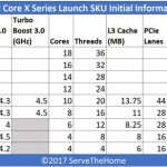 Intel Core X Series Family Overview