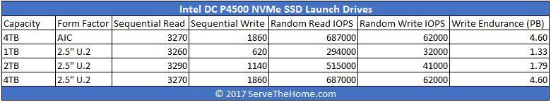 Intel DC P4500 Launch Drive Comparison