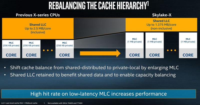 Intel Skylake X Cache Hierarchy