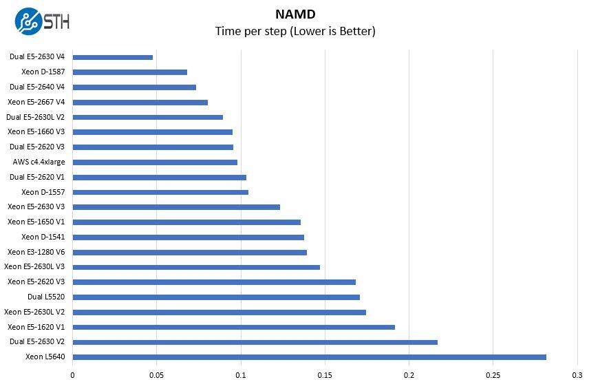 Intel Xeon E5 2667 V4 NAMD Benchmark