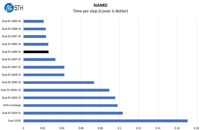Intel Xeon E5 2690 V4 NAMD Performance