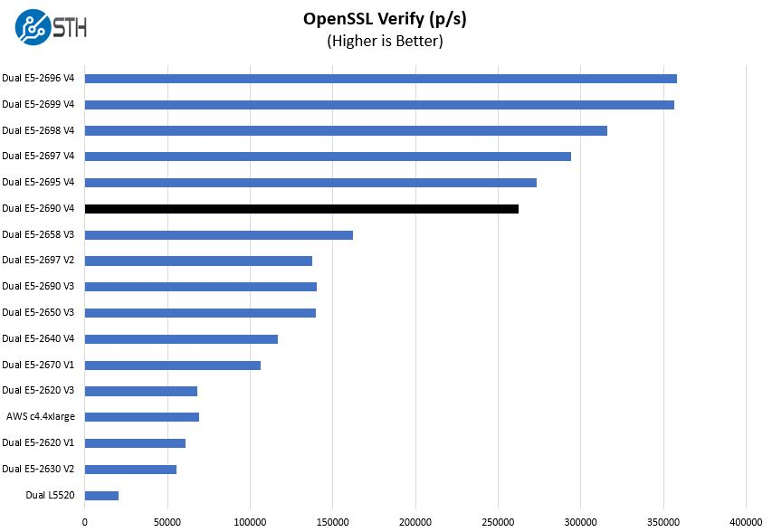 Intel Xeon E5 2690 V4 OpenSSL Verify