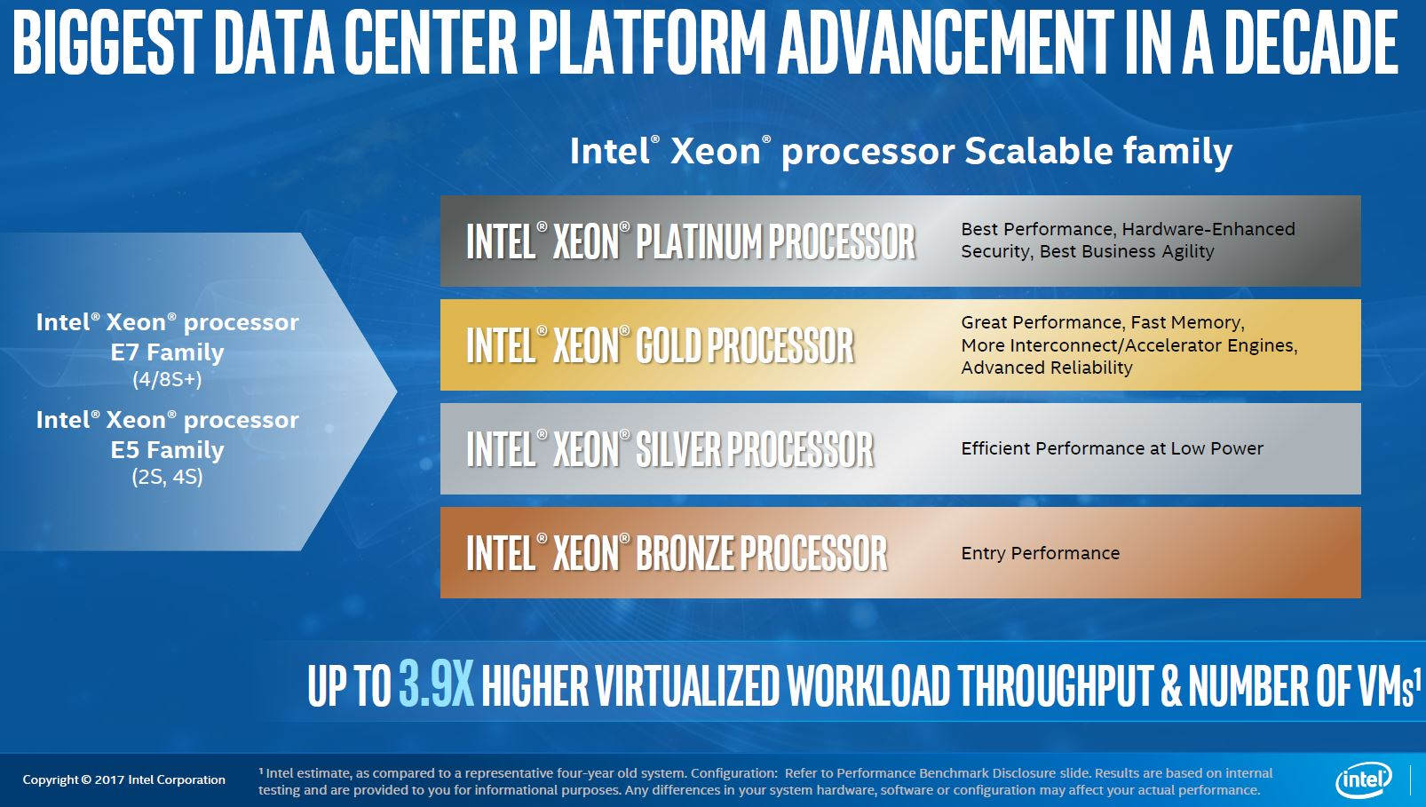 Intel Xeon Processor Scalable Family Platinum Gold Silver Bronze
