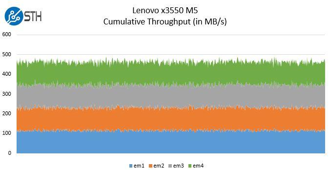 Lenovo System X3550 Network