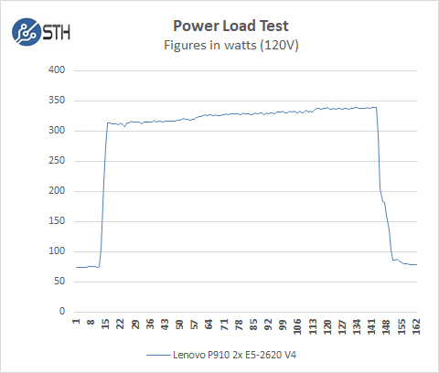 Lenovo ThinkStation P910 Power Test