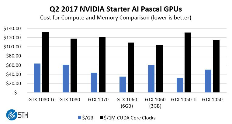 NVIDIA GPU Value Comparison Q2 2017 GB And CCC