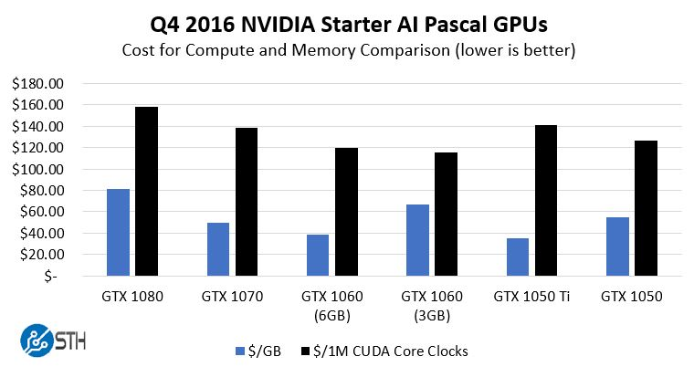 NVIDIA GPU Value Comparison Q4 2016