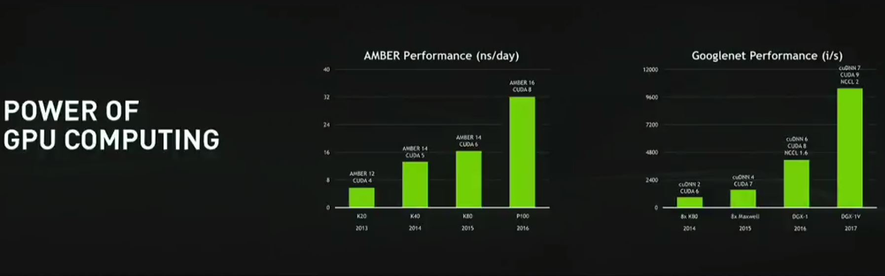 NVIDIA GTC 2017 Amber And Googlenet