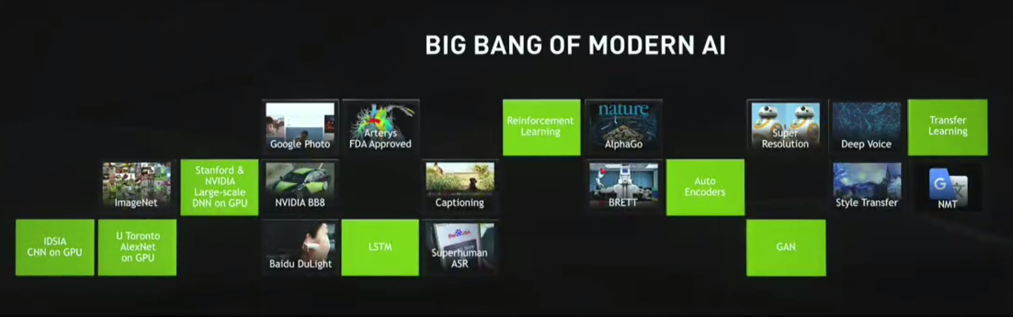 NVIDIA GTC 2017 Big Bang Of AI