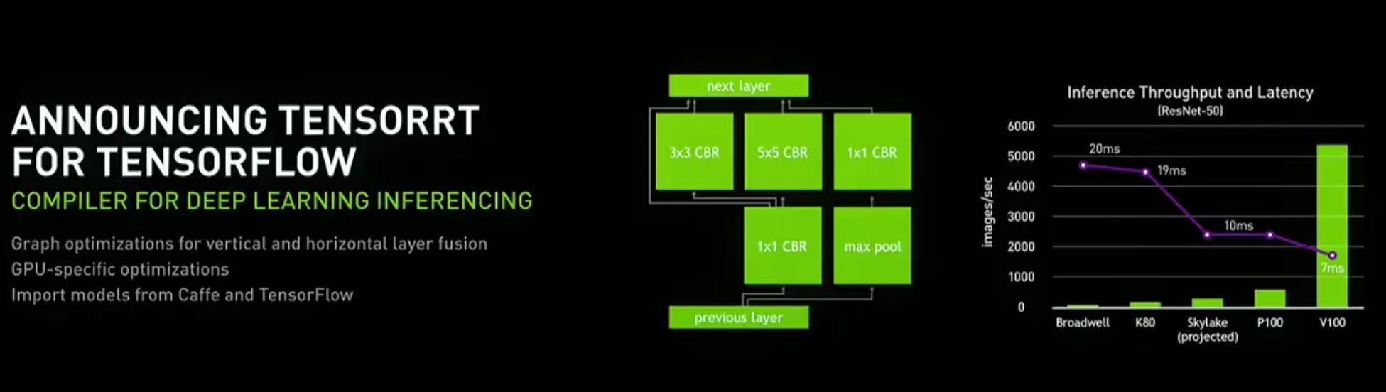 NVIDIA GTC 2017 Inferencing Broadwell K80 Skylake P100 V100