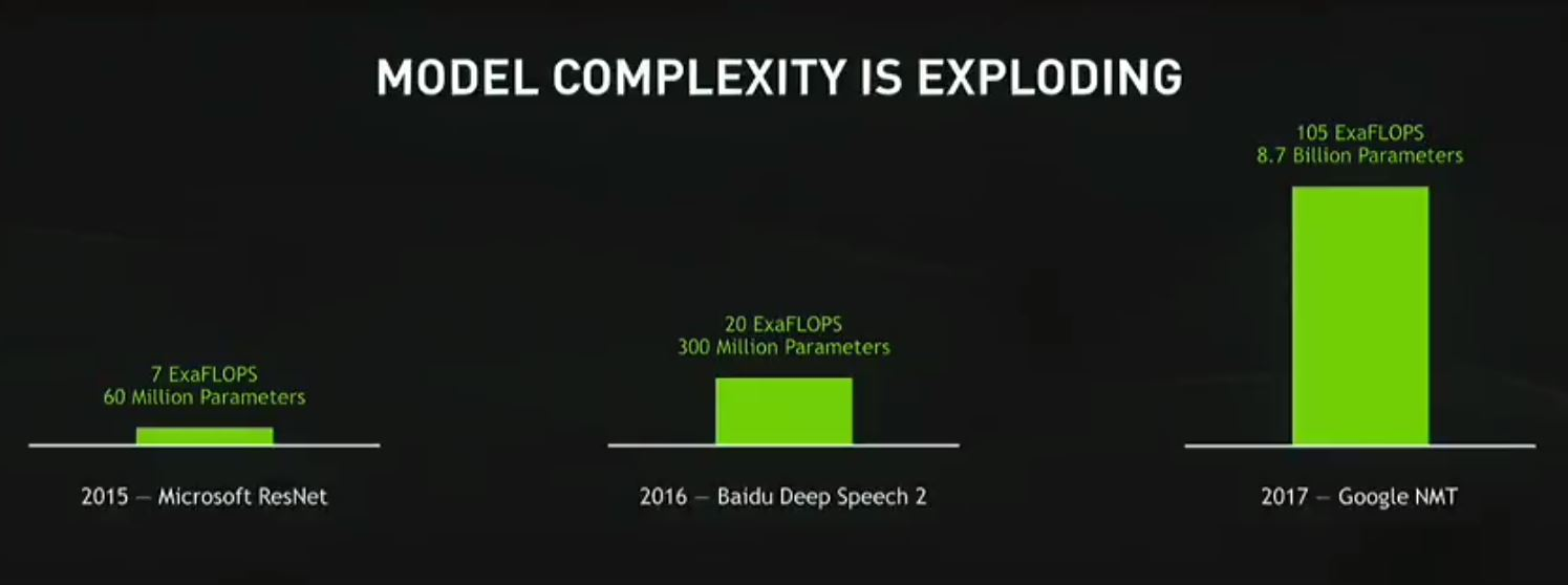 NVIDIA GTC 2017 Model Complexity Exploding