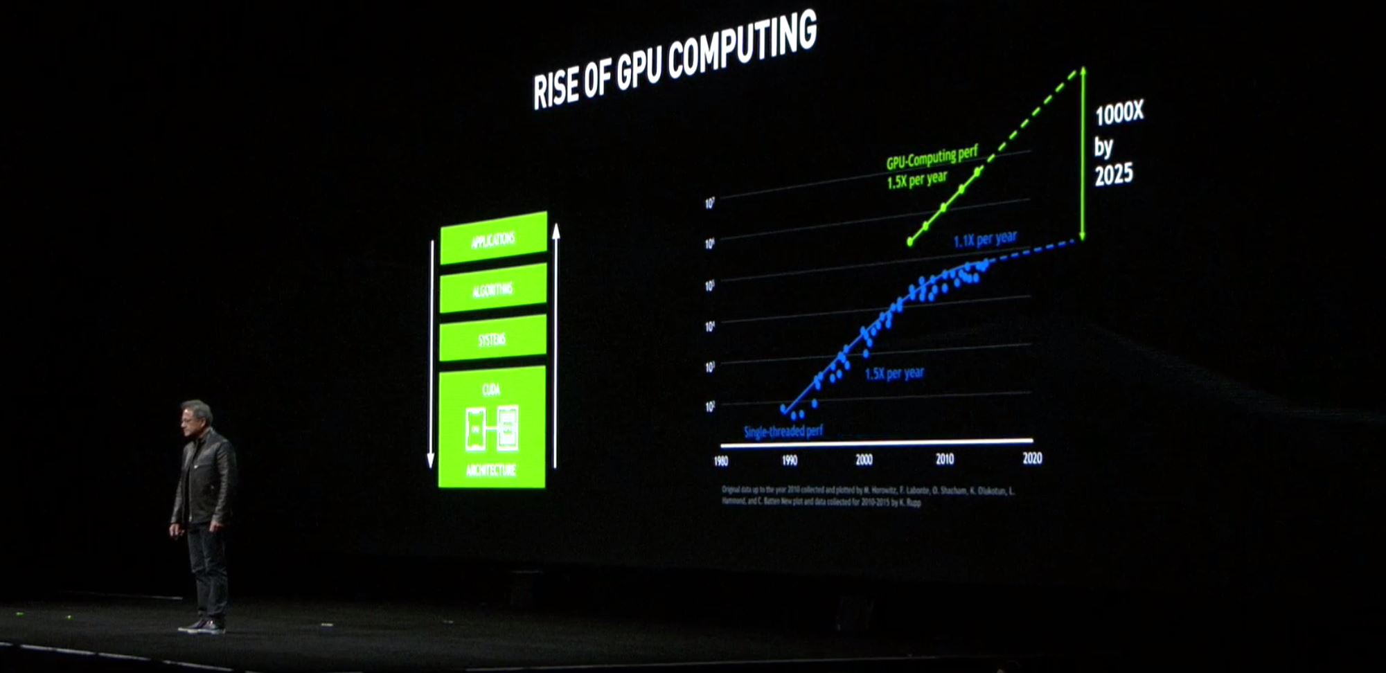 NVIDIA GTC 2017 Rise Of GPU Computing