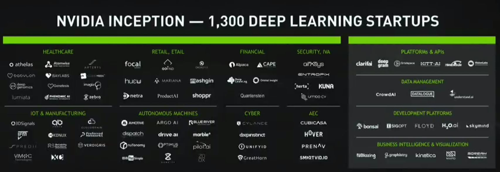 NVIDIA GTX 2017 18 Month Old NVIDIA Inception 1300 Companies