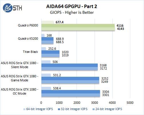 NVIDIA Quadro P6000 AIDA64GPGPU 2