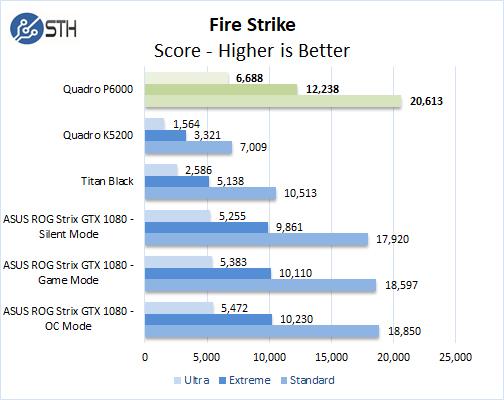 NVIDIA Quadro P6000 FireStrike