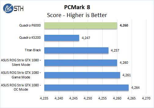 NVIDIA Quadro P6000 PCMark 8