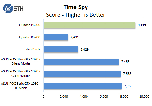 NVIDIA Quadro P6000 TimeSpy