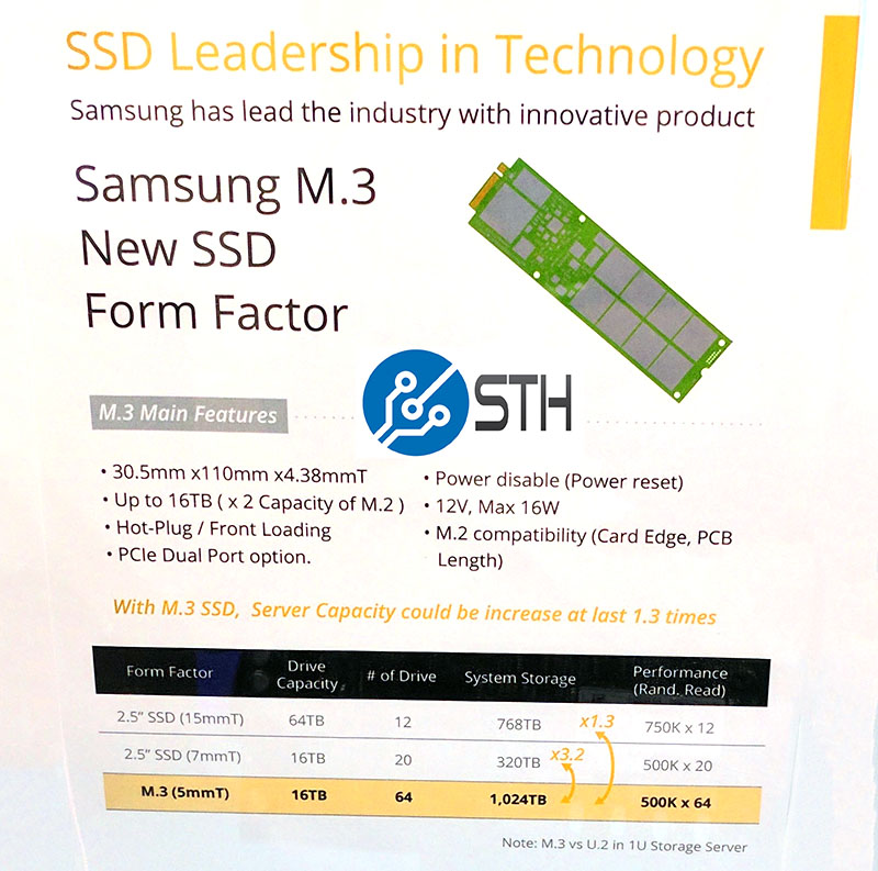 Samsung M.3 SSD Up To 16TB And 1PB Per U