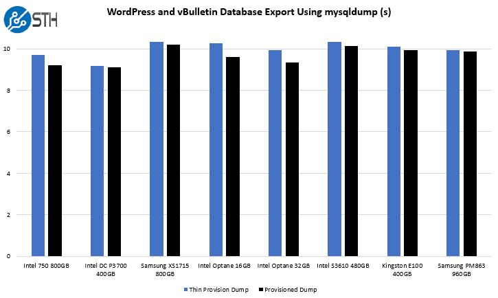 WordPress And VBulletin Database Export Intel Optane Memory