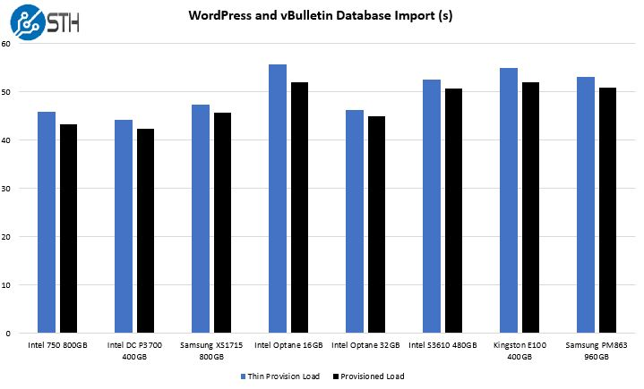 WordPress And VBulletin Database Import Intel Optane Memory