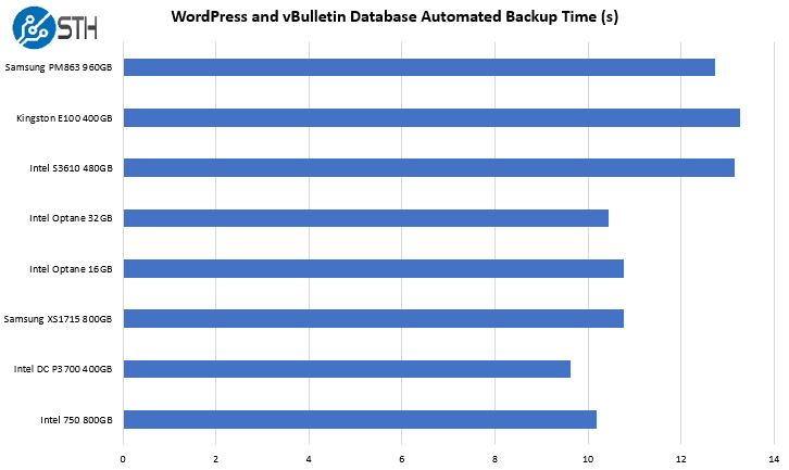 WordPress And VBulletin Database Mysqldump Script Optane Memory