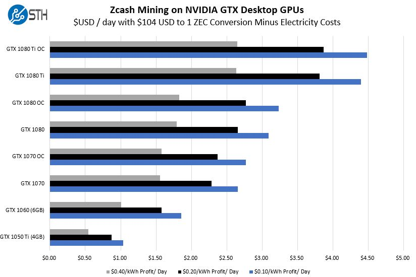 Zcash Mining With NVIDIA Pascal GPUs Earnings Per Day Minus Electricity Costs