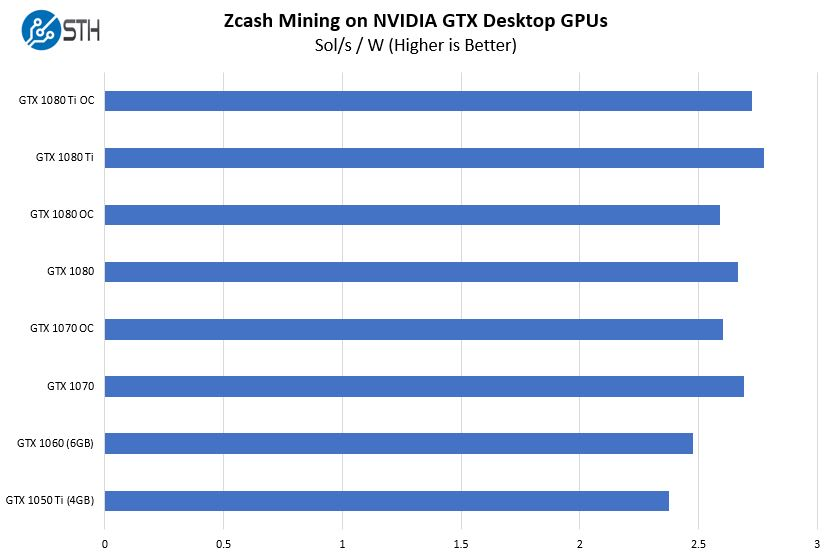 Zcash Mining With NVIDIA Pascal GPUs Mining Efficiency 0 Scale