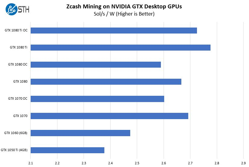 Zcash Mining on NVIDIA Pascal GPUs: We Benchmark and Compare