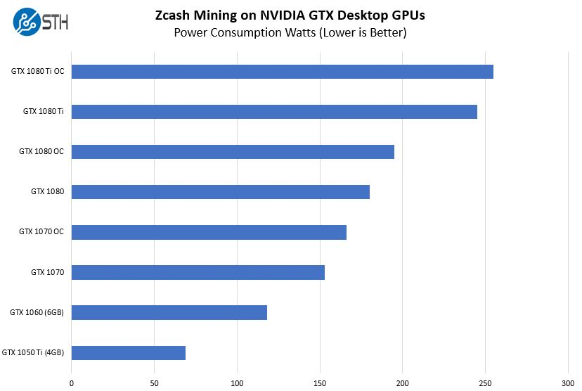 Zcash Mining With NVIDIA Pascal GPUs Power Consumption