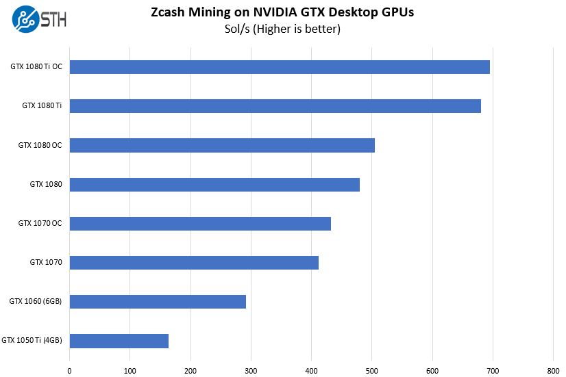 Zcash Mining With NVIDIA Pascal GPUs Raw Hashrate Sol Per Second