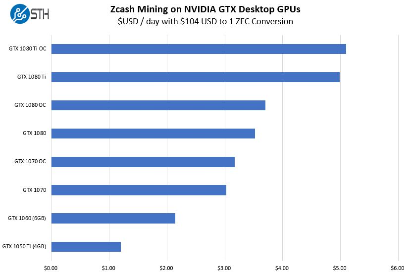 Zcash Mining With NVIDIA Pascal GPUs USD Per Day