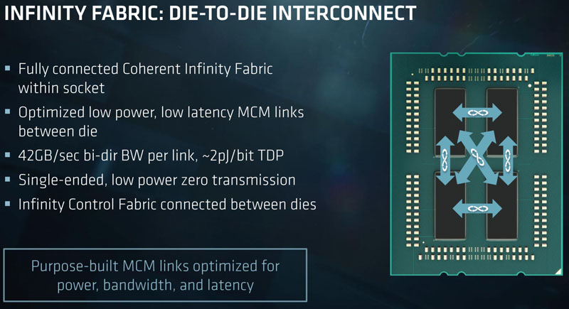 AMD EPYC 7000 Series Die To Die Interconnect
