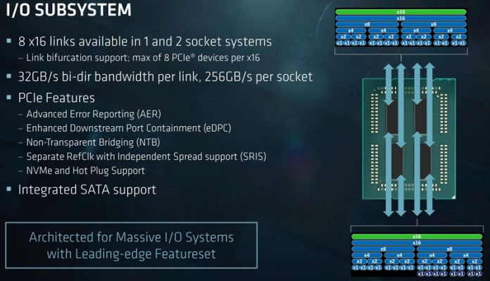 AMD EPYC 7000 Series IO Subsystem