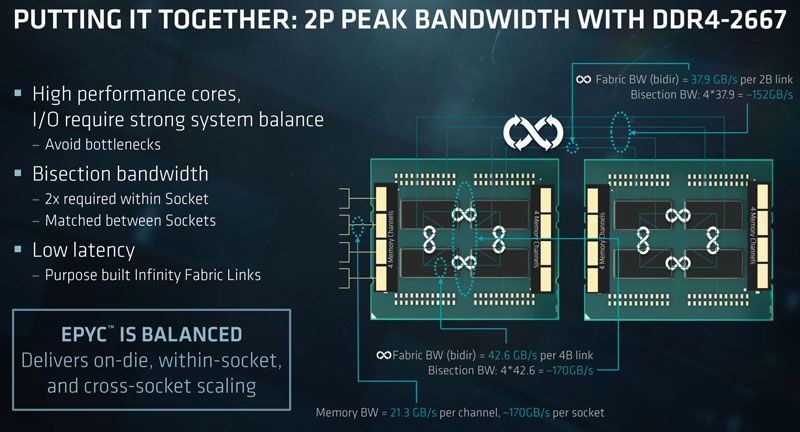 AMD EPYC 7000 Series Infinity Fabric Bandwidth