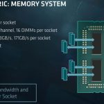 AMD EPYC 7000 Series Memory