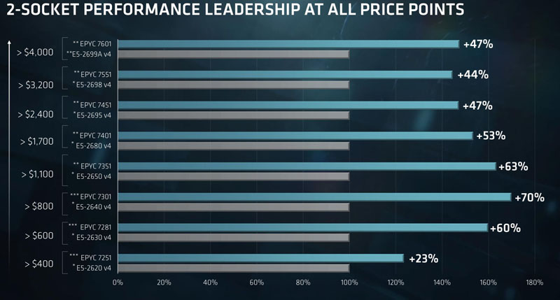 AMD EPYC 7000 Series Price Performance V Broadwell